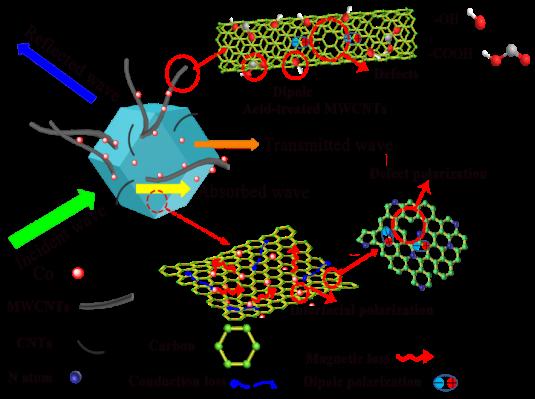 安徽理工大学欢迎您_我校教师在金属有机框架衍生多孔碳吸波材料研究中取得重要 ...
